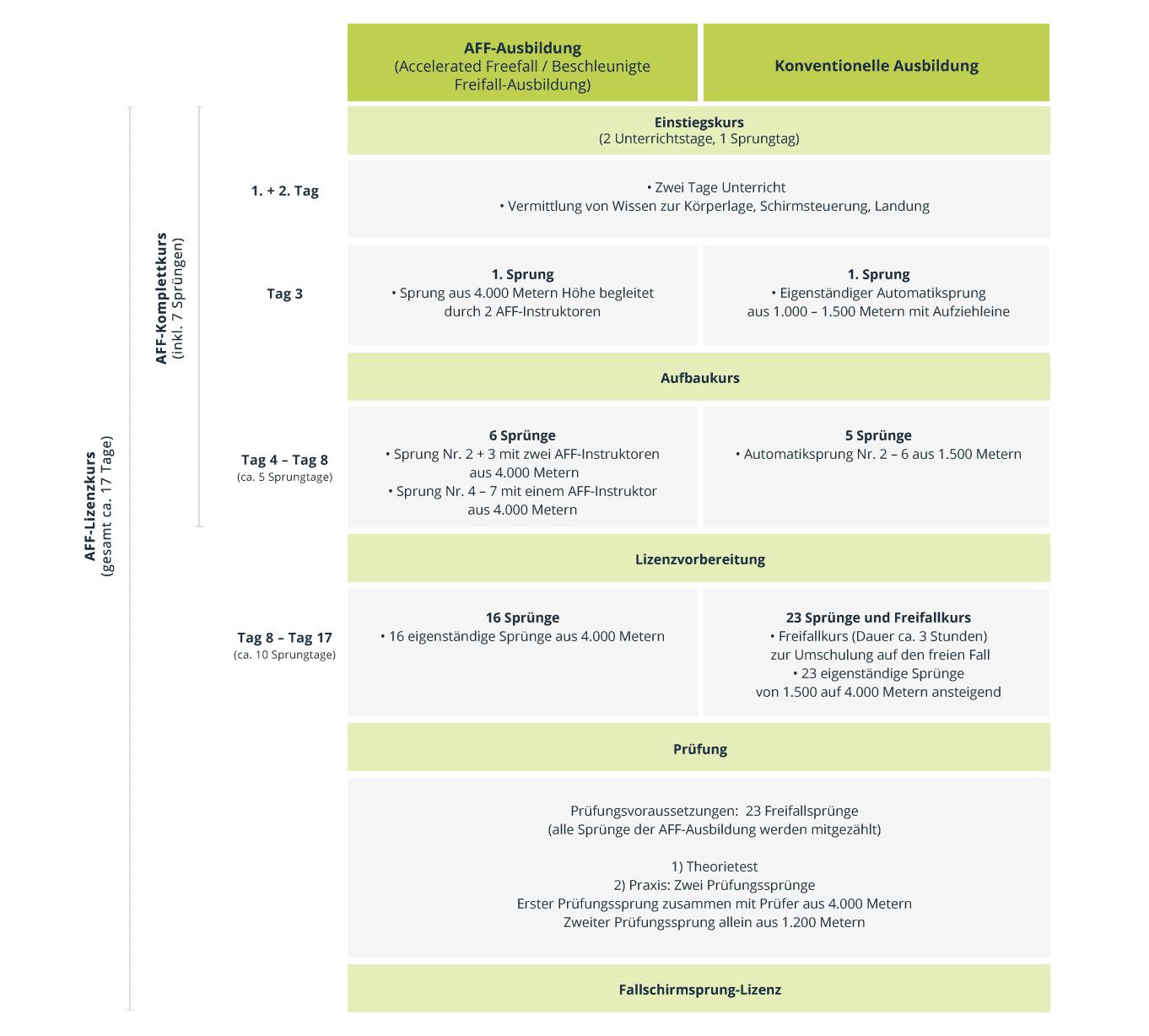 take-off-fallschirmsport-ausbildung-ueberblick